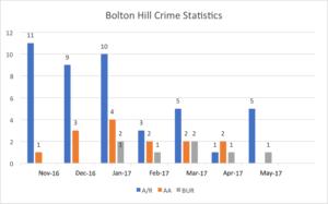 BH crime stats 11/16-5/17