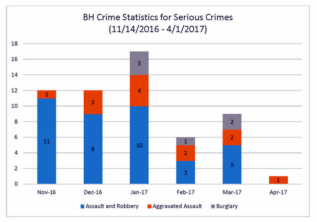 Safety Committee May Crime Stats