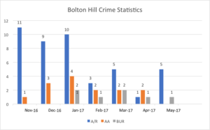 BH crime stats 11/16-5/17
